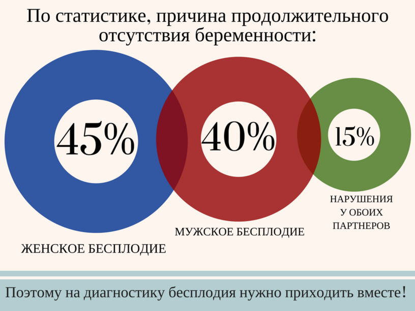 Статистика бесплодия семейных пар фото